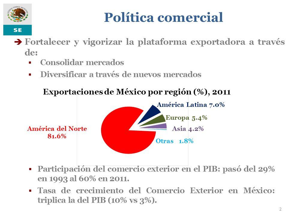 3 Crecimiento anual 2005-2011 Exportaciones mexicanas Fuente: Secretaría de Economía, Asia incluye Oceanía Comportamiento de nuestras exportaciones Mundo Socios TLCs América Latina Asia 15.2% 8.5% 20.3% 7.9%