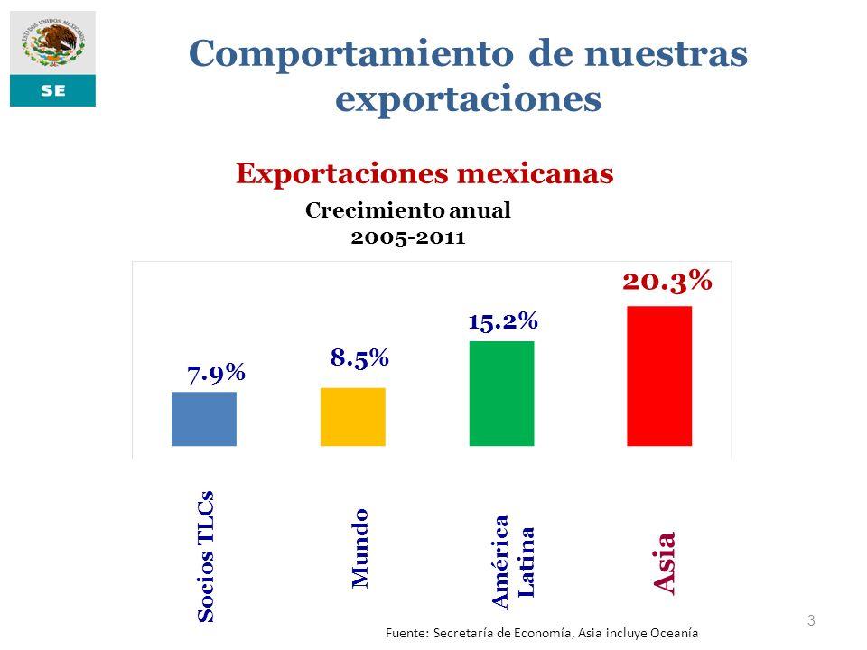 3 Crecimiento anual 2005-2011 Exportaciones mexicanas Fuente: Secretaría de Economía, Asia incluye Oceanía Comportamiento de nuestras exportaciones Mu