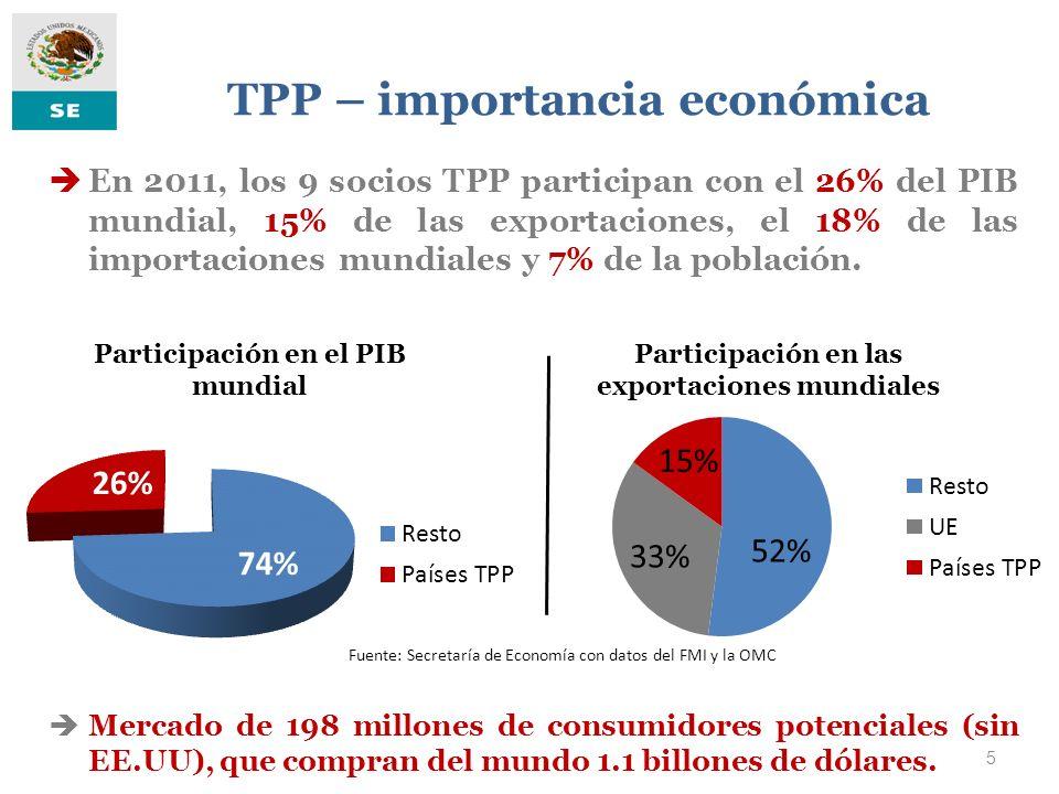 5 TPP – importancia económica En 2011, los 9 socios TPP participan con el 26% del PIB mundial, 15% de las exportaciones, el 18% de las importaciones m