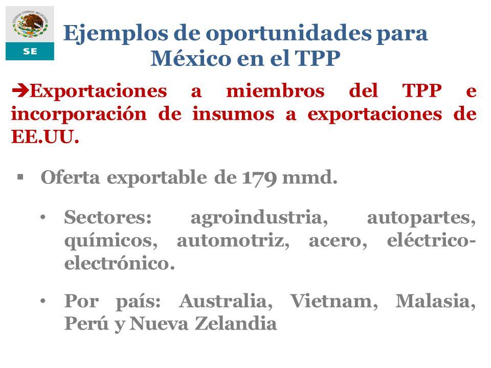 Ejemplos de oportunidades para México en el TPP Exportaciones a miembros del TPP e incorporación de insumos a exportaciones de EE.UU. Oferta exportabl