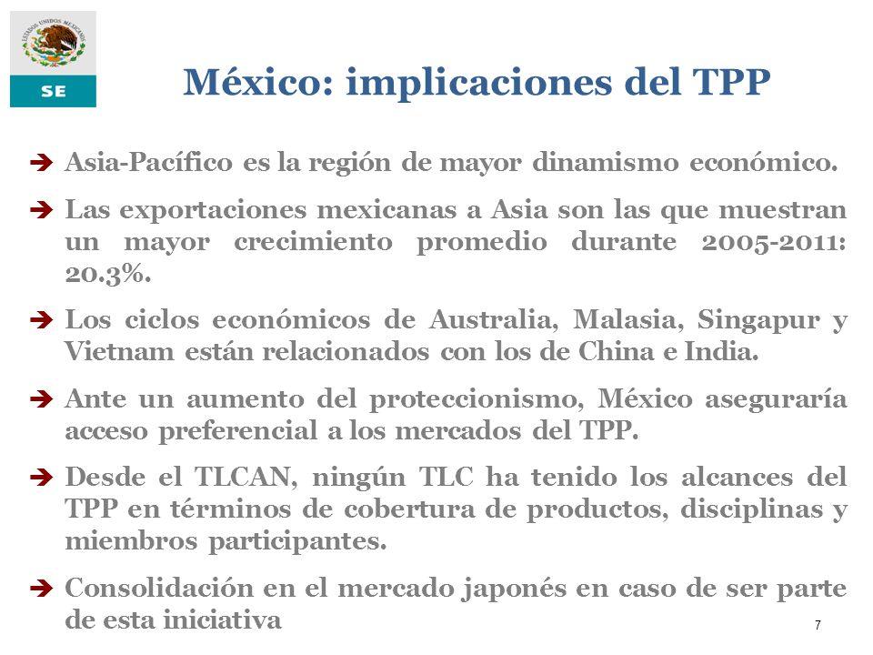 7 México: implicaciones del TPP Asia-Pacífico es la región de mayor dinamismo económico. Las exportaciones mexicanas a Asia son las que muestran un ma