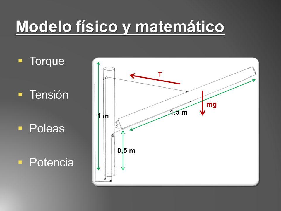 Modelo físico y matemático Torque Tensión Poleas Potencia 1,5 m 0,5 m 1 m mg T