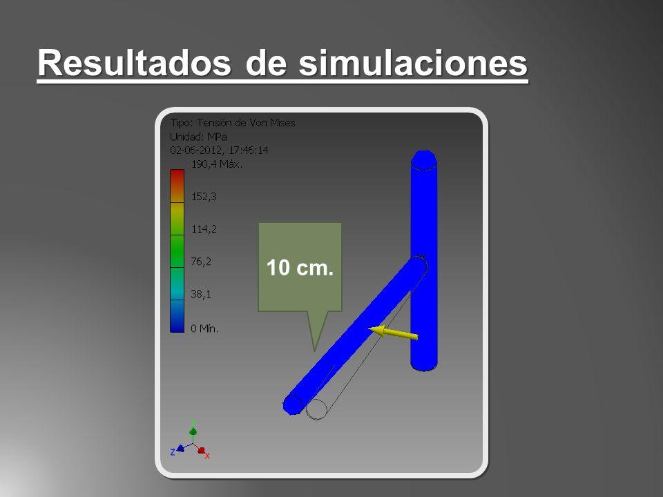 Resultados de simulaciones 10 cm.