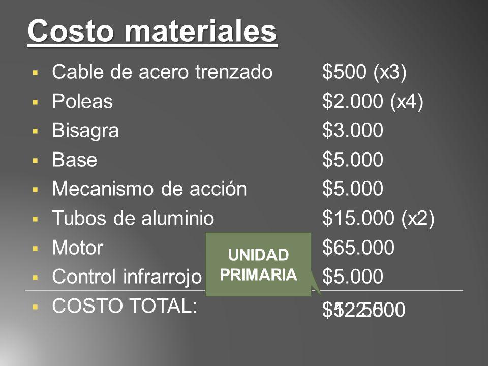 Costo materiales Cable de acero trenzado$500 (x3) Poleas$2.000 (x4) Bisagra $3.000 Base$5.000 Mecanismo de acción$5.000 Tubos de aluminio$15.000 (x2)