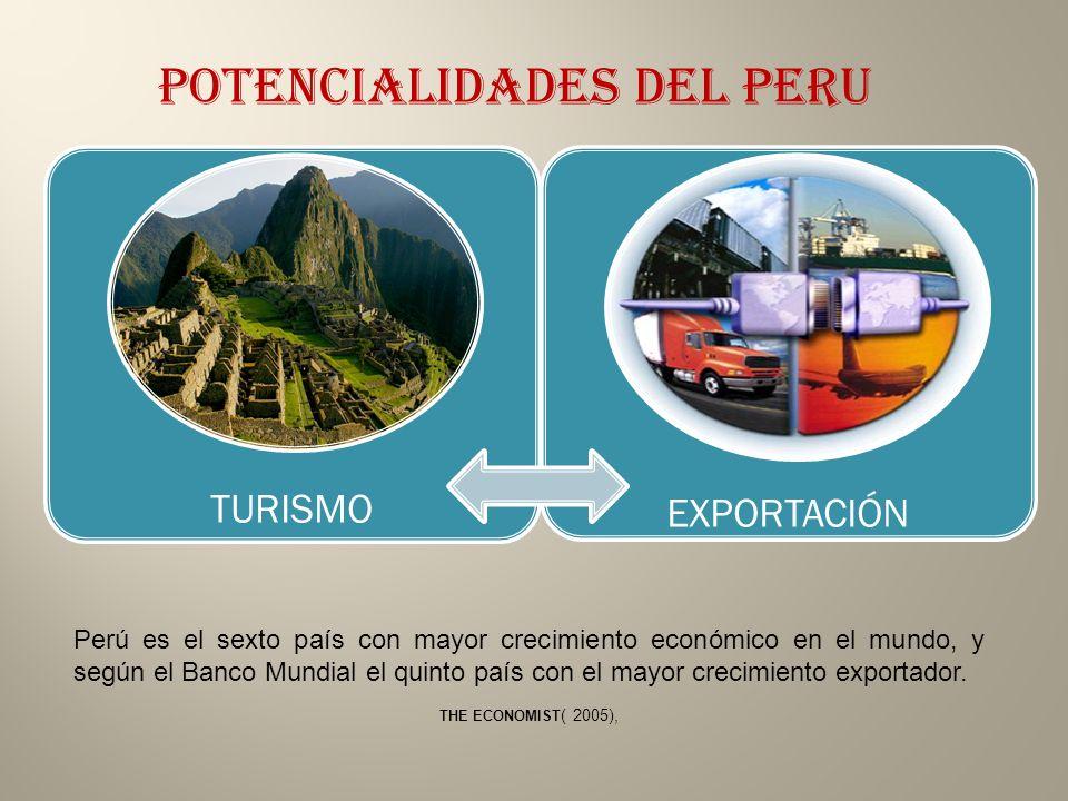 POTENCIALIDADES DEL PERU TURISMO EXPORTACIÓN Perú es el sexto país con mayor crecimiento económico en el mundo, y según el Banco Mundial el quinto país con el mayor crecimiento exportador.