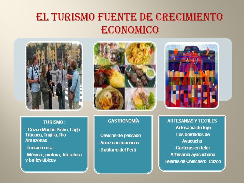 TURISMO : - Cuzco Machu Pichu, Lago Titicaca, Trujillo, Rio Amazonas -Turismo rural -Música, pintura, literatura y bailes típicos GASTRONOMÍA -Ceviche de pescado -Arroz con mariscos -Butifarra del Perú ARTESANIAS Y TEXTILES - Artesanía de luya -Los bordados de Ayacucho -Carteras en telar -Artesanía ayacuchana -Telares de Chinchero, Cuzco EL TURISMO FUENTE DE CRECIMIENTO ECONOMICO