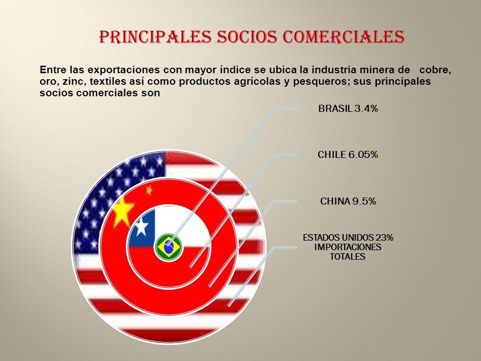 PRINCIPALES SOCIOS comerciales BRASIL 3.4% CHILE 6.05% CHINA 9.5% ESTADOS UNIDOS 23% IMPORTACIONES TOTALES Entre las exportaciones con mayor índice se