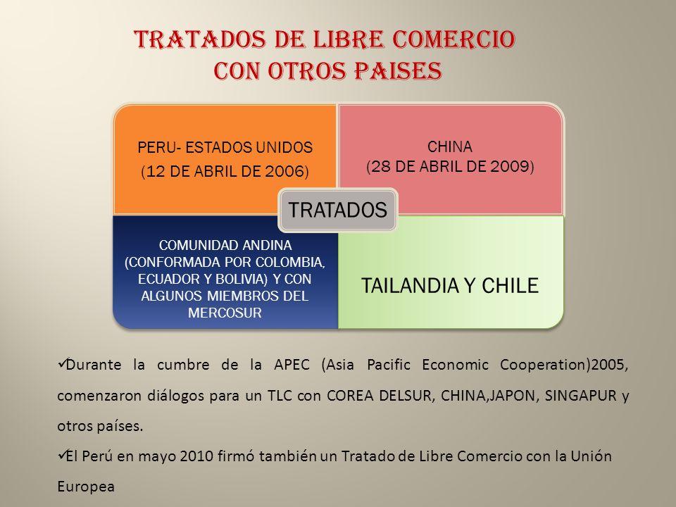 TRATADOS DE LIBRE COMERCIO CON OTROS PAISES PERU- ESTADOS UNIDOS (12 DE ABRIL DE 2006) CHINA (28 DE ABRIL DE 2009) COMUNIDAD ANDINA (CONFORMADA POR COLOMBIA, ECUADOR Y BOLIVIA) Y CON ALGUNOS MIEMBROS DEL MERCOSUR TAILANDIA Y CHILE TRATADOS Durante la cumbre de la APEC (Asia Pacific Economic Cooperation)2005, comenzaron diálogos para un TLC con COREA DELSUR, CHINA,JAPON, SINGAPUR y otros países.