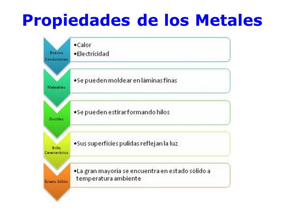 Propiedades de los Metales