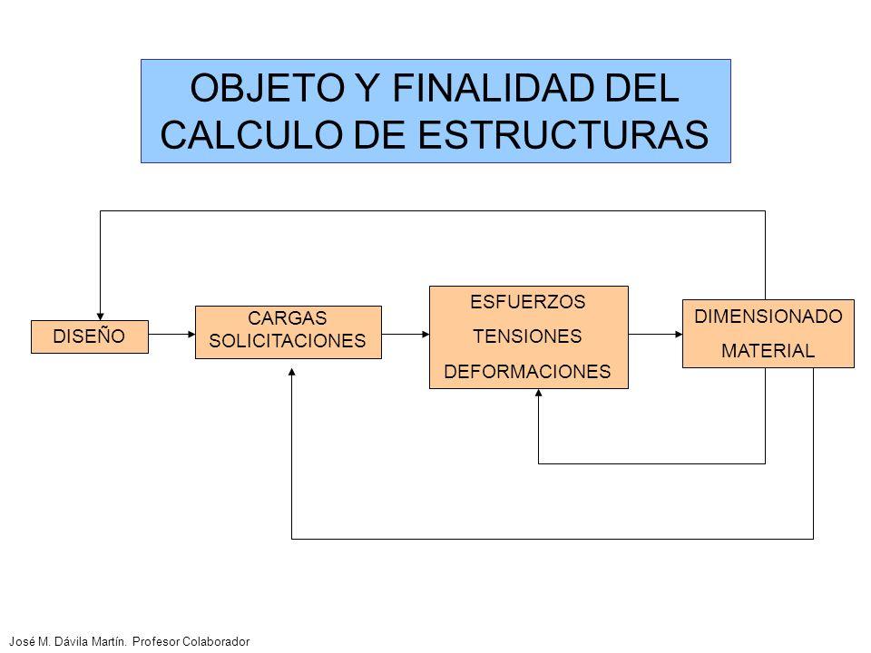 OBJETO Y FINALIDAD DEL CALCULO DE ESTRUCTURAS ESFUERZOS TENSIONES DEFORMACIONES DIMENSIONADO MATERIAL CARGAS SOLICITACIONES DISEÑO José M.