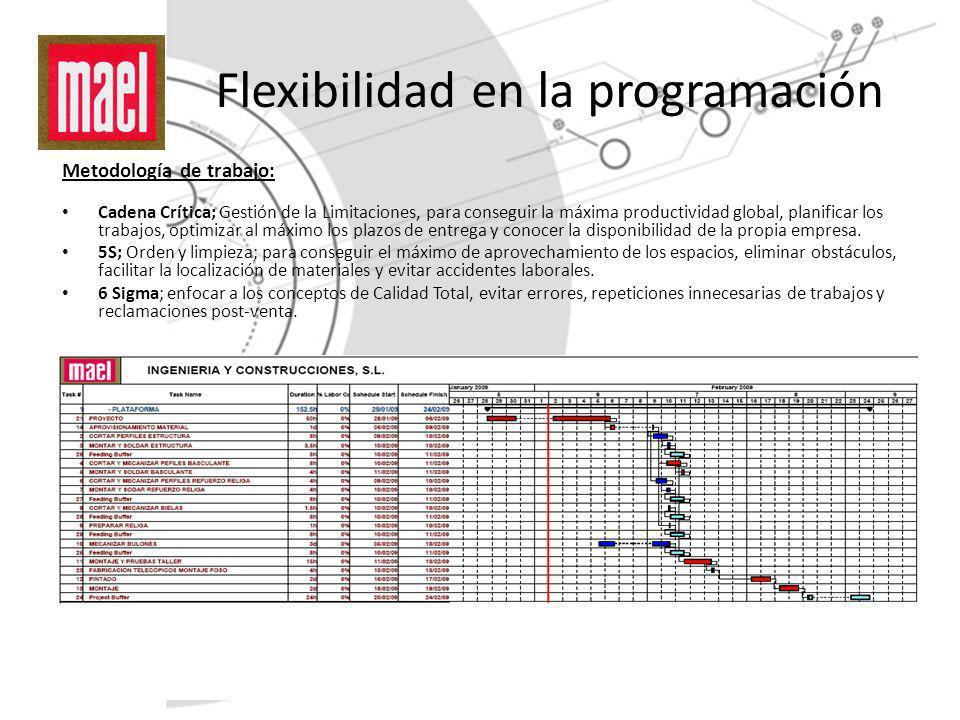 Flexibilidad en la programación Metodología de trabajo: Cadena Crítica; Gestión de la Limitaciones, para conseguir la máxima productividad global, pla