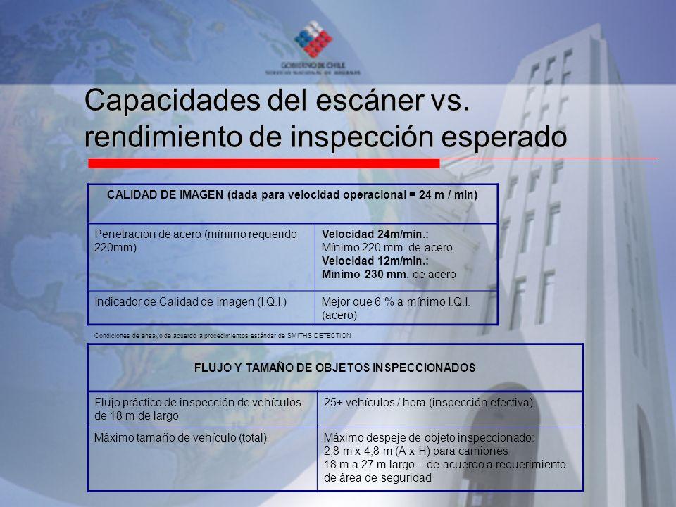 Capacidades del escáner vs. rendimiento de inspección esperado CALIDAD DE IMAGEN (dada para velocidad operacional = 24 m / min) Penetración de acero (