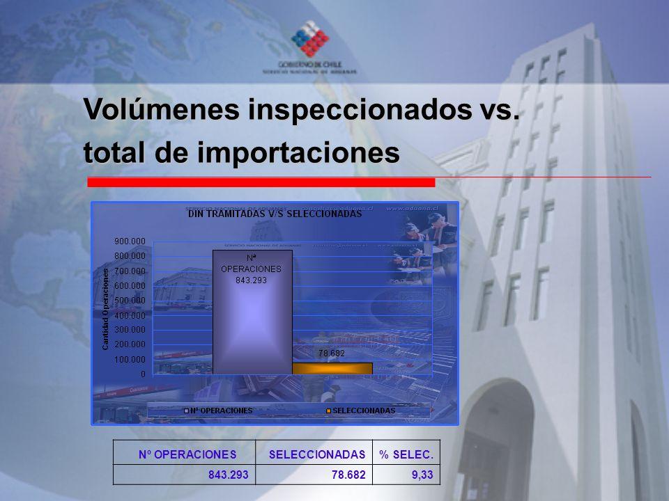 Volúmenes inspeccionados vs. total de importaciones Nº OPERACIONES SELECCIONADAS% SELEC. 843.29378.6829,33