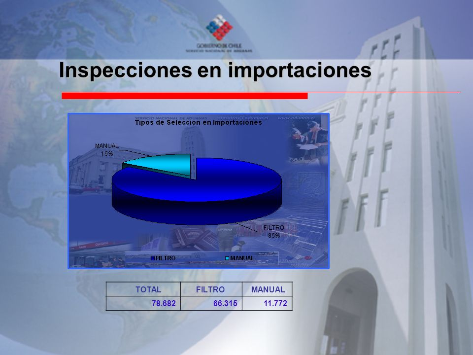 Volúmenes inspeccionados vs.total de Exportaciones Nª OPERACIONESSELECCIONADAS% SELEC.