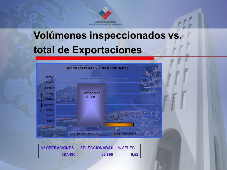 Volúmenes inspeccionados vs. total de Exportaciones Nª OPERACIONESSELECCIONADAS% SELEC. 387.49036.8909,52