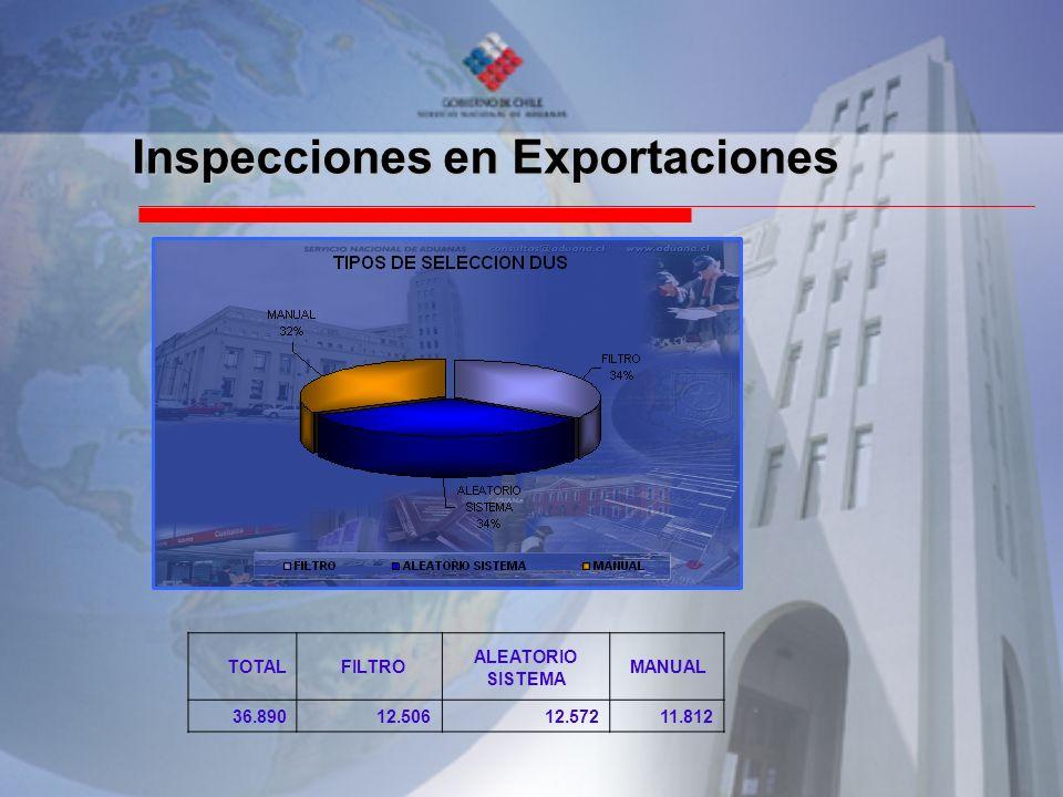 Inspecciones en Exportaciones TOTAL FILTRO ALEATORIO SISTEMA MANUAL 36.89012.50612.57211.812