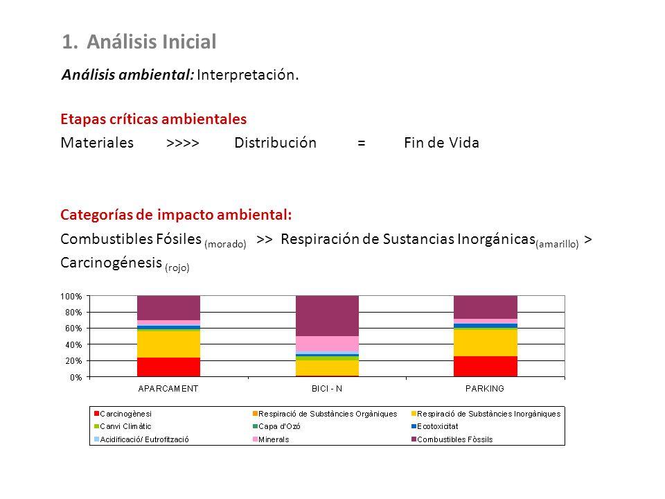 Etapas críticas ambientales Materiales >>>> Distribución = Fin de Vida Categorías de impacto ambiental: Combustibles Fósiles (morado) >> Respiración d