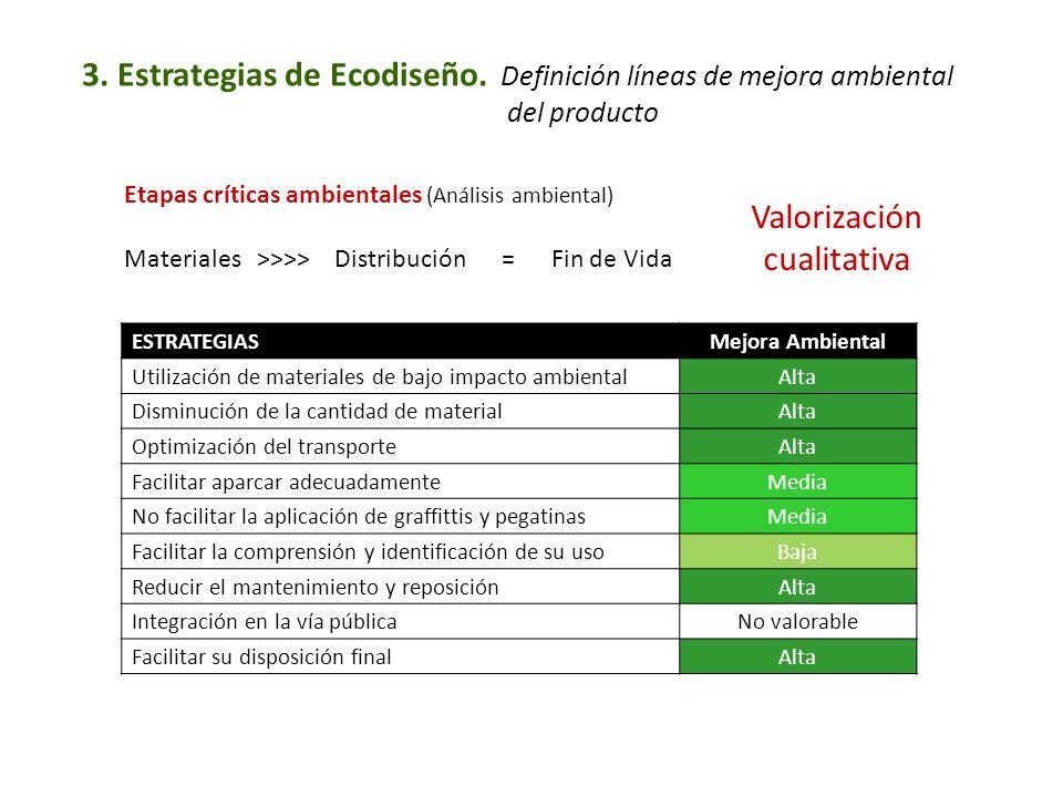 3. Estrategias de Ecodiseño. Definición líneas de mejora ambiental del producto ESTRATEGIASMejora Ambiental Utilización de materiales de bajo impacto