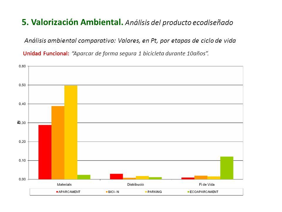 5. Valorización Ambiental. Análisis del producto ecodiseñado Análisis ambiental comparativo: Valores, en Pt, por etapas de ciclo de vida Unidad Funcio