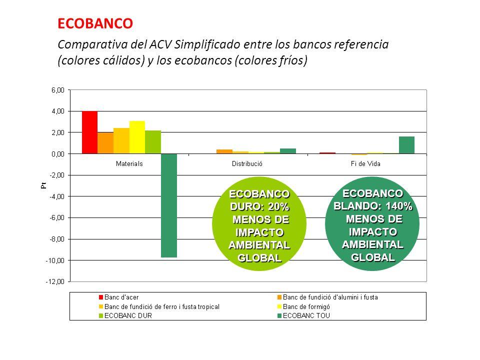 ECOBANCO DURO: 20% MENOS DE IMPACTO AMBIENTAL GLOBAL MENOS DE IMPACTO AMBIENTAL GLOBAL ECOBANCO BLANDO: 140% MENOS DE IMPACTO AMBIENTAL GLOBAL MENOS D