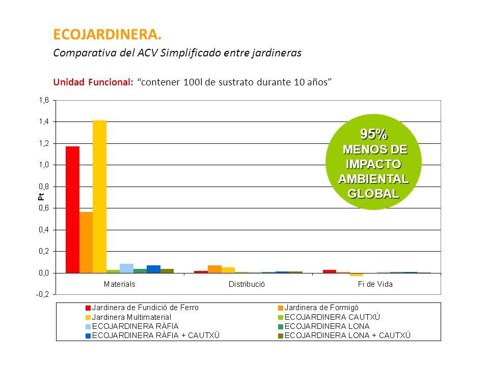 ECOJARDINERA. Comparativa del ACV Simplificado entre jardineras Unidad Funcional: contener 100l de sustrato durante 10 años 95% MENOS DE IMPACTO AMBIE