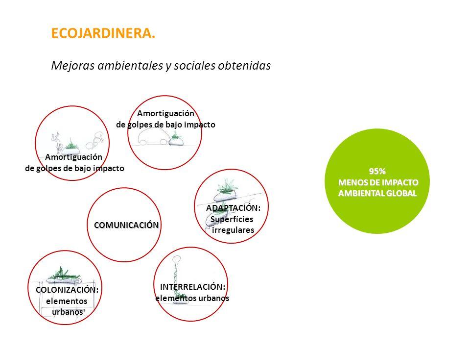 ECOJARDINERA. Mejoras ambientales y sociales obtenidas COMUNICACIÓN ADAPTACIÓN: Superfícies irregulares INTERRELACIÓN: elementos urbanos COLONIZACIÓN:
