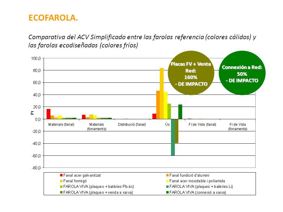 ECOFAROLA. Comparativa del ACV Simplificado entre las farolas referencia (colores cálidos) y las farolas ecodiseñadas (colores fríos) Placas FV + Vent
