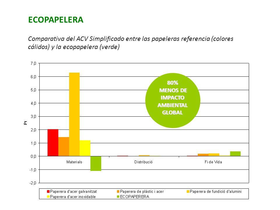 80% MENOS DE IMPACTO AMBIENTAL MENOS DE IMPACTO AMBIENTALGLOBAL ECOPAPELERA Comparativa del ACV Simplificado entre las papeleras referencia (colores c