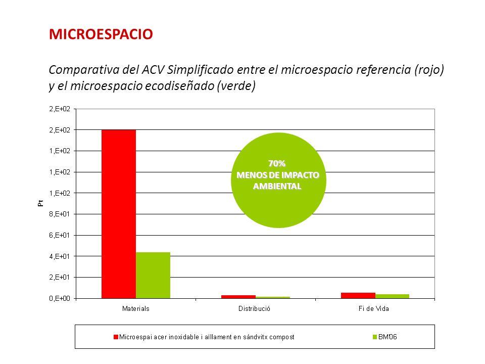 MICROESPACIO Comparativa del ACV Simplificado entre el microespacio referencia (rojo) y el microespacio ecodiseñado (verde) 70% MENOS DE IMPACTO AMBIE
