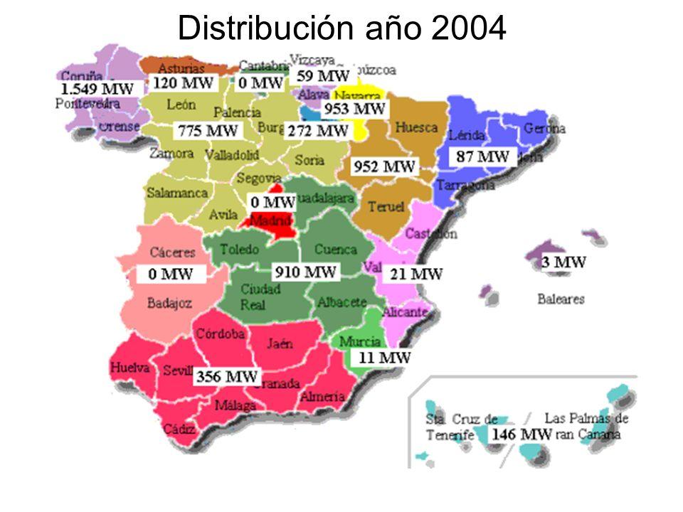 Distribución año 2004