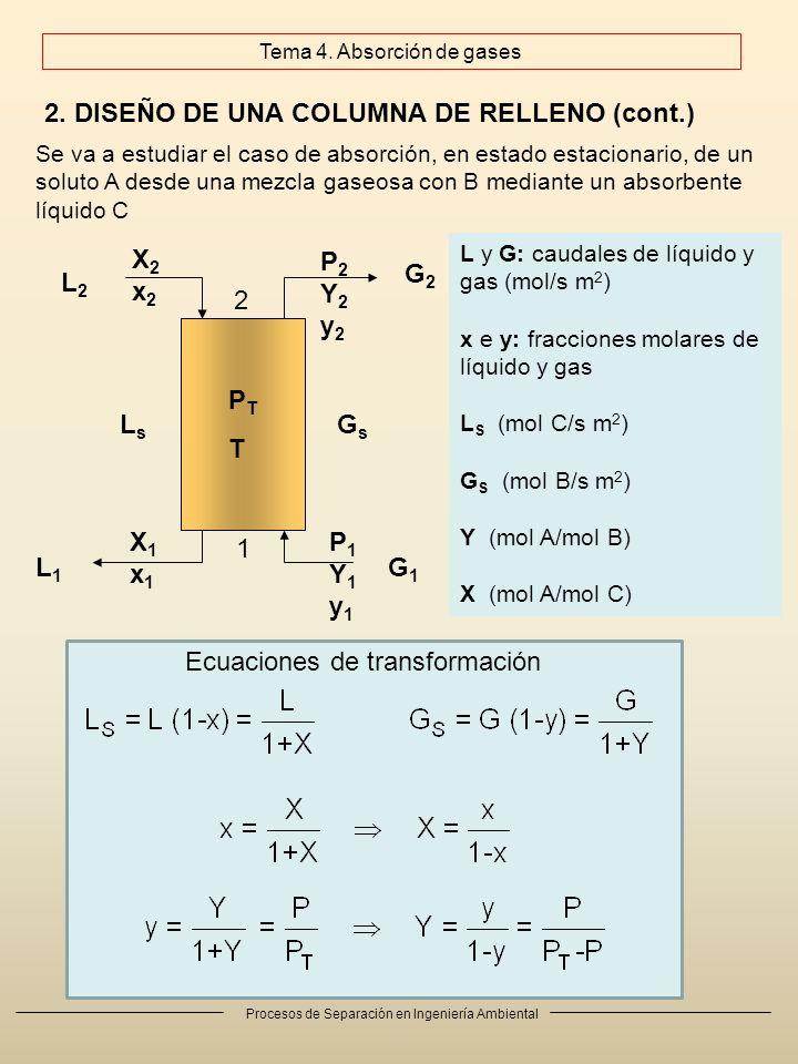 Procesos de Separación en Ingeniería Ambiental 2. DISEÑO DE UNA COLUMNA DE RELLENO (cont.) P1Y1y1P1Y1y1 G1G1 G2G2 P2Y2y2P2Y2y2 X1x1X1x1 L1L1 L2L2 X2x2