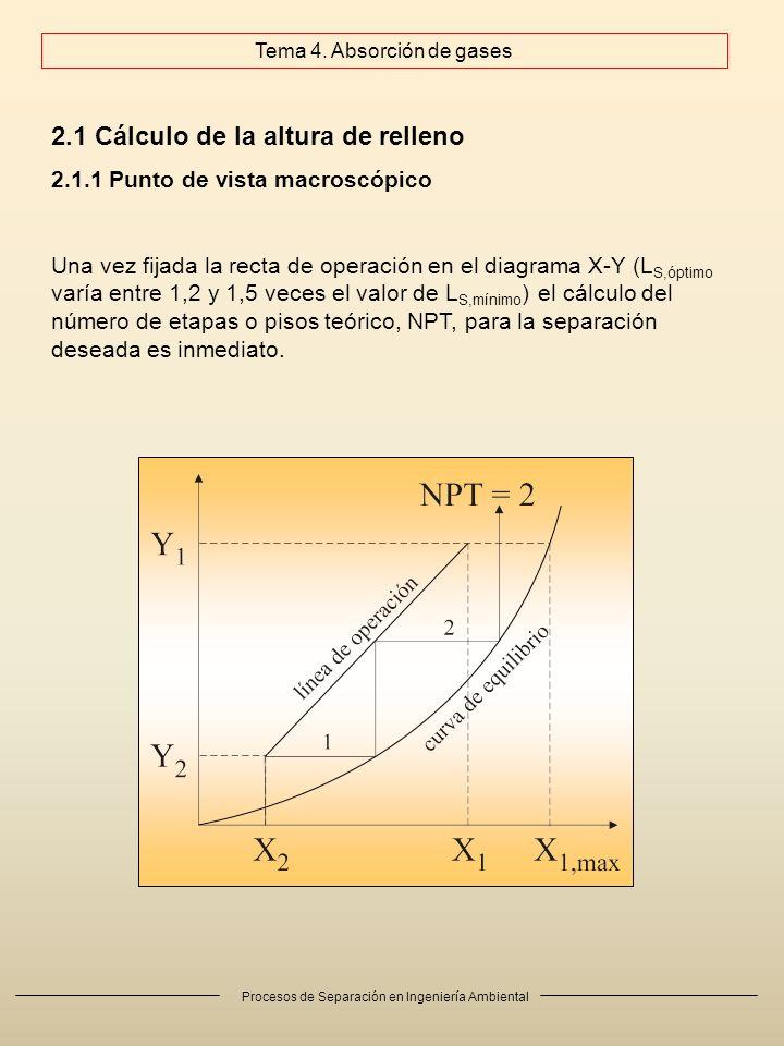Procesos de Separación en Ingeniería Ambiental Tema 4. Absorción de gases Una vez fijada la recta de operación en el diagrama X-Y (L S,óptimo varía en