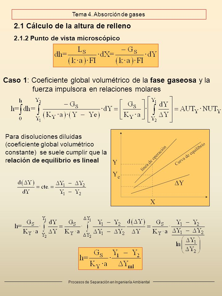 Procesos de Separación en Ingeniería Ambiental 2.1 Cálculo de la altura de relleno 2.1.2 Punto de vista microscópico Caso 1: Coeficiente global volumétrico de la fase gaseosa y la fuerza impulsora en relaciones molares Para disoluciones diluidas (coeficiente global volumétrico constante) se suele cumplir que la relación de equilibrio es lineal Tema 4.