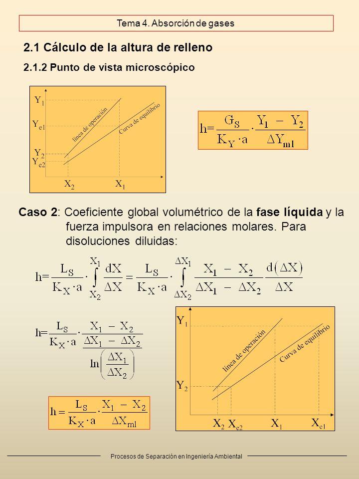 Procesos de Separación en Ingeniería Ambiental Caso 2: Coeficiente global volumétrico de la fase líquida y la fuerza impulsora en relaciones molares.