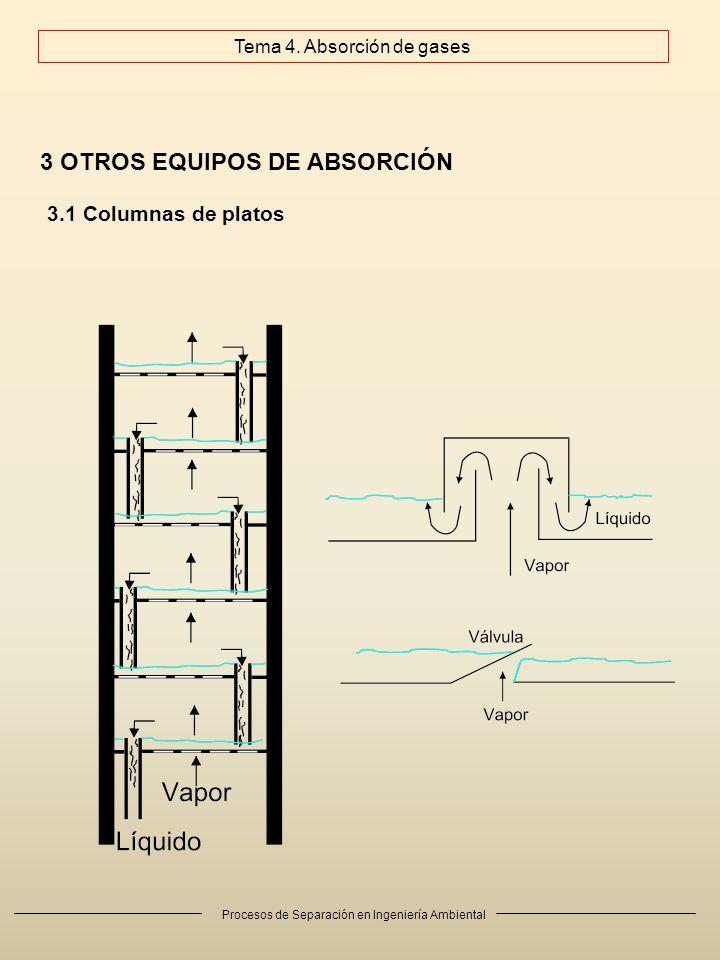 Procesos de Separación en Ingeniería Ambiental 3 OTROS EQUIPOS DE ABSORCIÓN 3.1 Columnas de platos Tema 4. Absorción de gases
