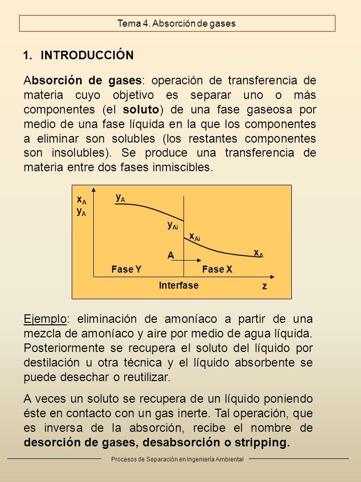 Procesos de Separación en Ingeniería Ambiental 1.INTRODUCCIÓN Absorción de gases: operación de transferencia de materia cuyo objetivo es separar uno o
