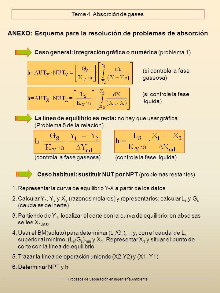Procesos de Separación en Ingeniería Ambiental ANEXO: Esquema para la resolución de problemas de absorción Caso general: integración gráfica o numérica (problema 1) (si controla la fase gaseosa) (si controla la fase líquida) La línea de equilibrio es recta: no hay que usar gráfica (Problema 5 de la relación) (controla la fase gaseosa)(controla la fase líquida) Caso habitual: sustituir NUT por NPT (problemas restantes) 1.Representar la curva de equilibrio Y-X a partir de los datos 2.Calcular Y 1, Y 2 y X 2 (razones molares) y representarlos; calcular L s y G s (caudales de inerte) 3.Partiendo de Y 1, localizar el corte con la curva de equilibrio; en abscisas se lee X 1,max 4.Usar el BM(soluto) para determinar (L s /G s ) min y, con el caudal de L s superior al mínimo, (L s /G s ) min y X 1.