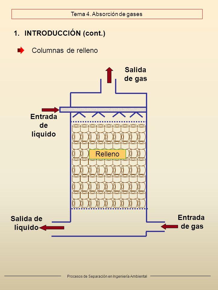 Procesos de Separación en Ingeniería Ambiental 1.INTRODUCCIÓN (cont.) Cuerpos de relleno típicos: a) montura Berl; b) montura Intalox; c) anillo Raschig; d) anillo Pall Distribución del relleno: 1.Al azar: tamaño < 3 pulgadas (2,54 cm) (< 1 se usan en laboratorio o planta piloto) 2.Ordenados: entre 2 y 8 pulgadas Columnas de relleno abcd Tema 4.