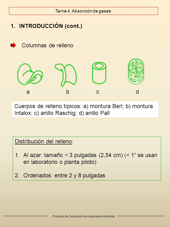 Procesos de Separación en Ingeniería Ambiental 1.INTRODUCCIÓN (cont.) Cuerpos de relleno típicos: a) montura Berl; b) montura Intalox; c) anillo Rasch