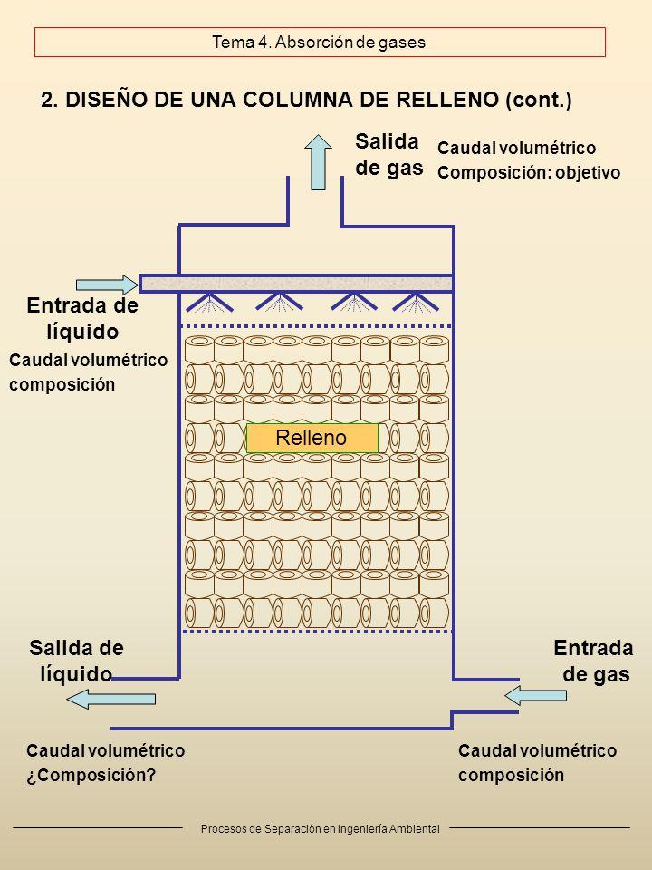 Procesos de Separación en Ingeniería Ambiental 2. DISEÑO DE UNA COLUMNA DE RELLENO (cont.) Entrada de gas Salida de gas Entrada de líquido Salida de l