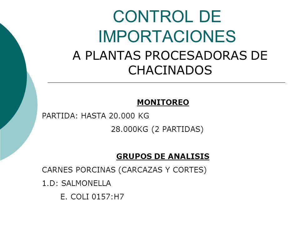 CONTROL DE IMPORTACIONES A PLANTAS PROCESADORAS DE CHACINADOS MONITOREO PARTIDA: HASTA 20.000 KG 28.000KG (2 PARTIDAS) GRUPOS DE ANALISIS CARNES PORCI