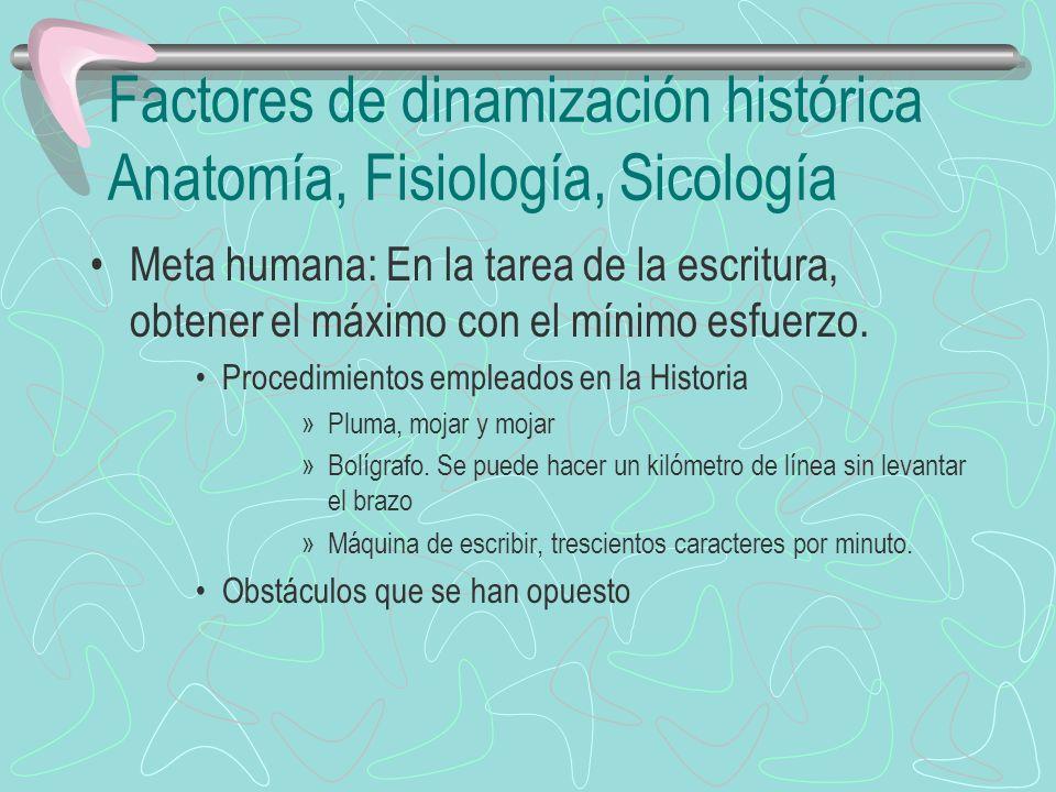 Factores de dinamización histórica Anatomía, Fisiología, Sicología Meta humana: En la tarea de la escritura, obtener el máximo con el mínimo esfuerzo.
