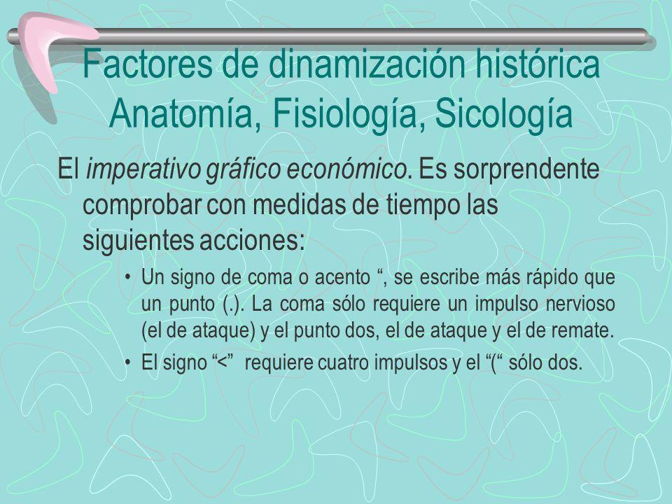 Factores de dinamización histórica Anatomía, Fisiología, Sicología El imperativo gráfico económico. Es sorprendente comprobar con medidas de tiempo la