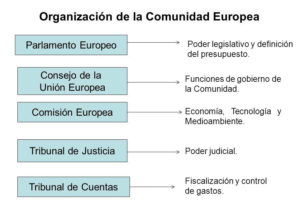 Organización de la Comunidad Europea Parlamento Europeo Consejo de la Unión Europea Tribunal de Justicia Comisión Europea Tribunal de Cuentas Poder le