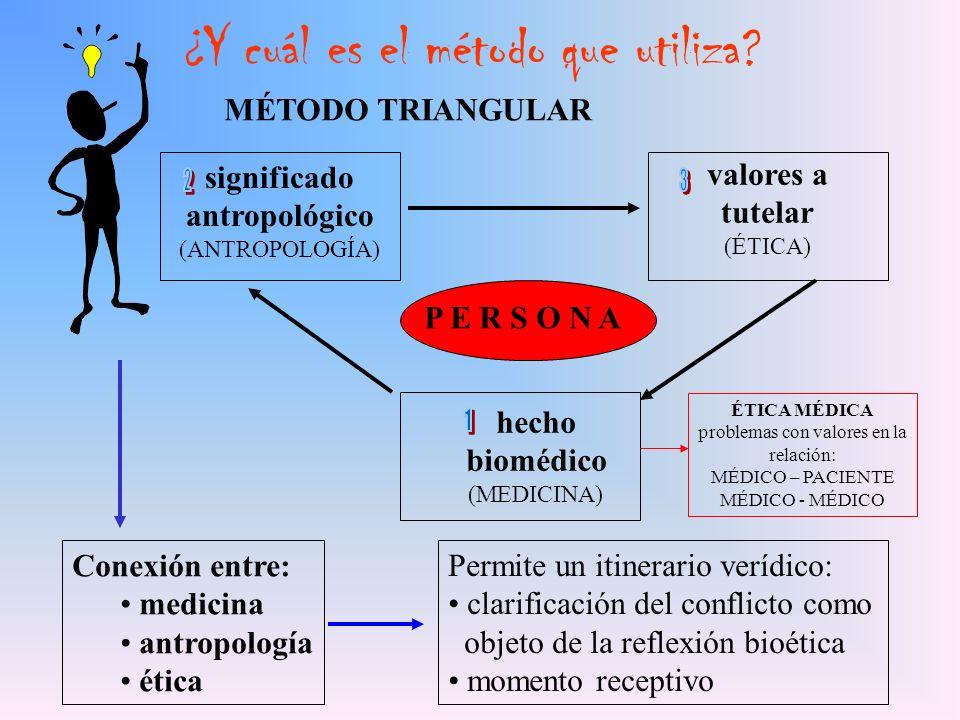 ¿Y cuál es el método que utiliza? MÉTODO TRIANGULAR P E R S O N A significado antropológico (ANTROPOLOGÍA) valores a tutelar (ÉTICA) hecho biomédico (