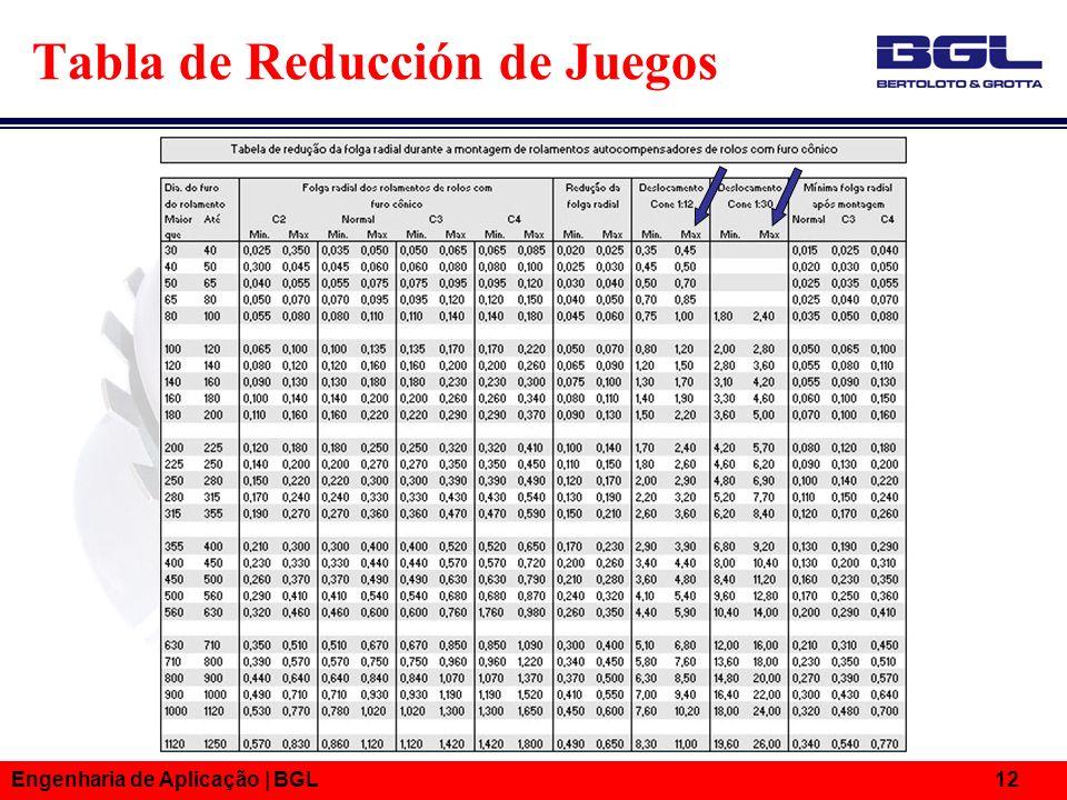 Engenharia de Aplicação | BGL 12 Tabla de Reducción de Juegos