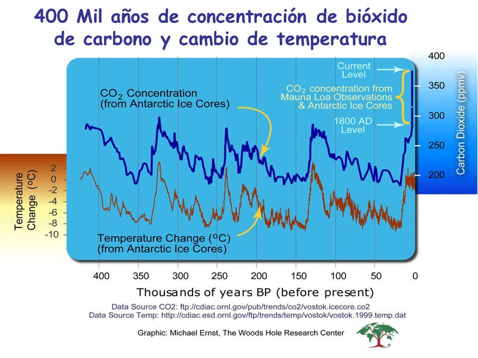 400 Mil años de concentración de bióxido de carbono y cambio de temperatura