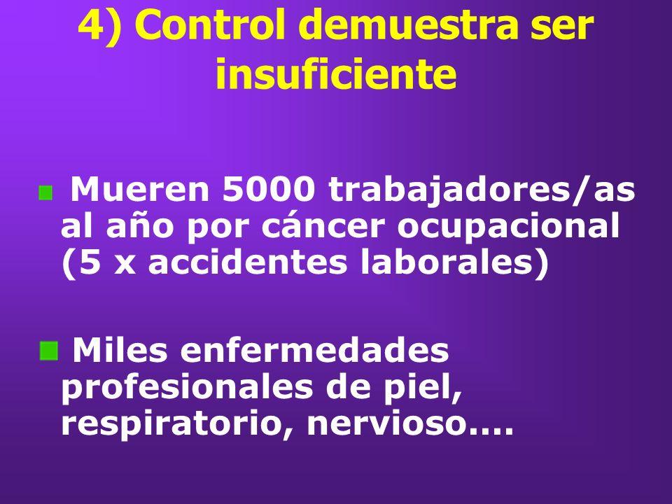 4) Control demuestra ser insuficiente Mueren 5000 trabajadores/as al año por cáncer ocupacional (5 x accidentes laborales) Miles enfermedades profesio