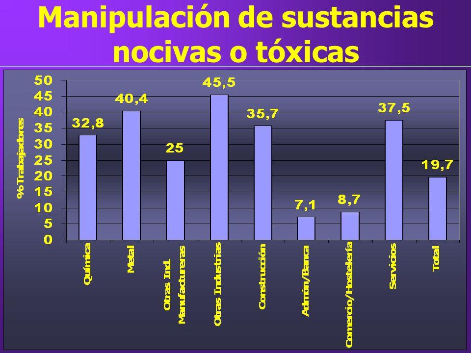 Manipulación de sustancias nocivas o tóxicas