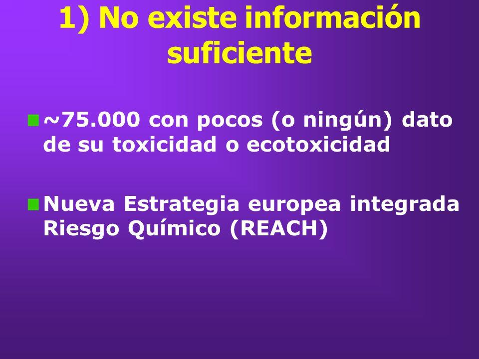 1) No existe información suficiente ~75.000 con pocos (o ningún) dato de su toxicidad o ecotoxicidad Nueva Estrategia europea integrada Riesgo Químico